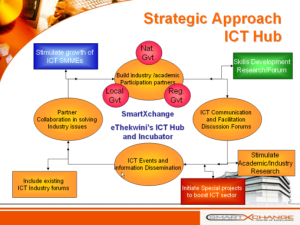 SMARTXCHANGE APPROACH